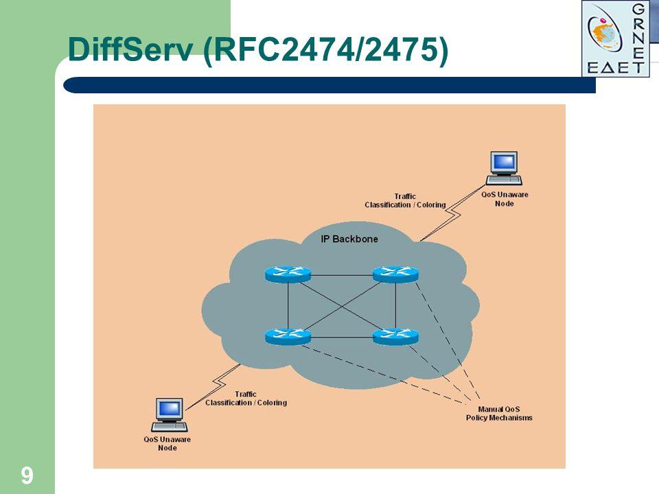 DiffServ (RFC2474/2475)
