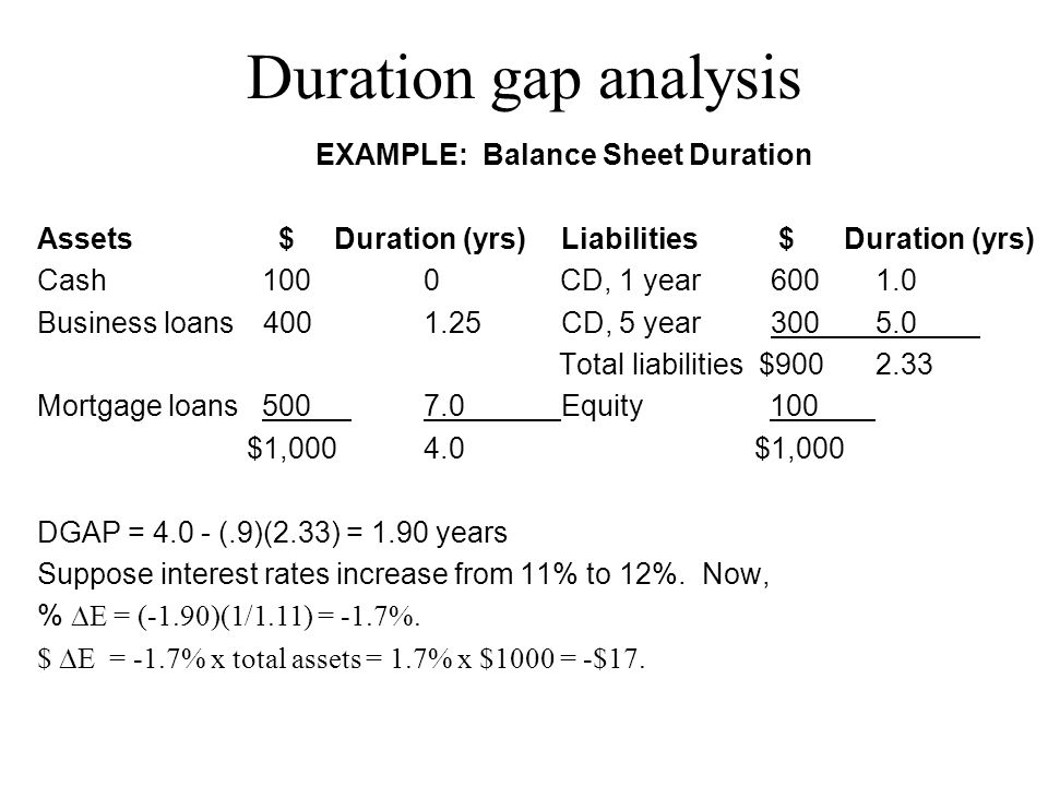 EXAMPLE: Balance Sheet Duration