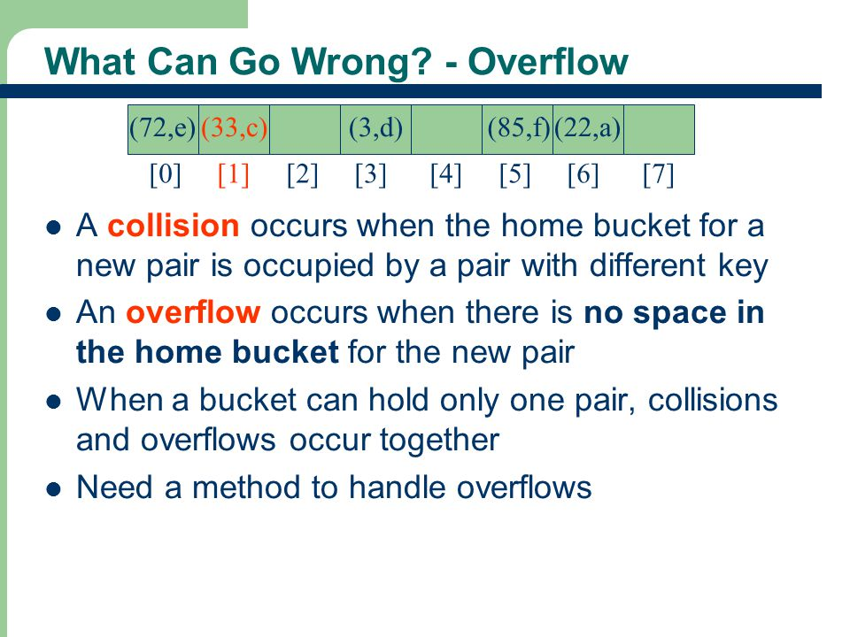 What Can Go Wrong - Overflow