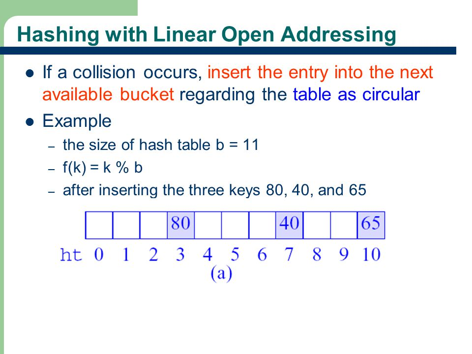 Hashing with Linear Open Addressing