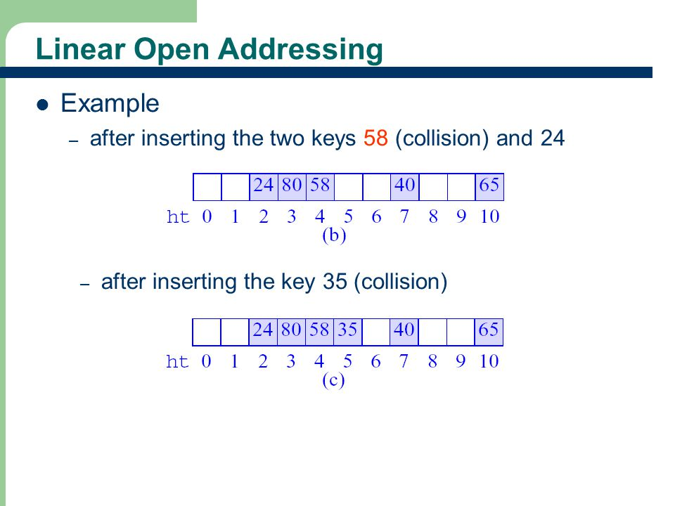 Linear Open Addressing