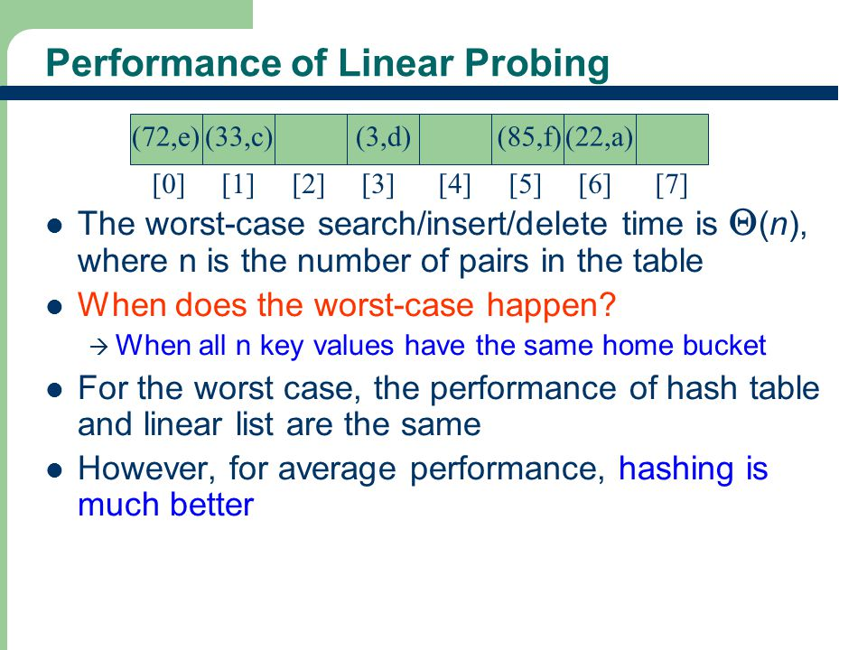 Performance of Linear Probing