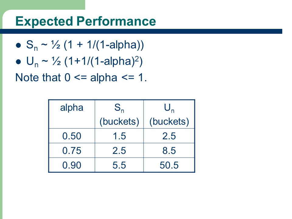 Expected Performance Sn ~ ½ (1 + 1/(1-alpha)) Un ~ ½ (1+1/(1-alpha)2)