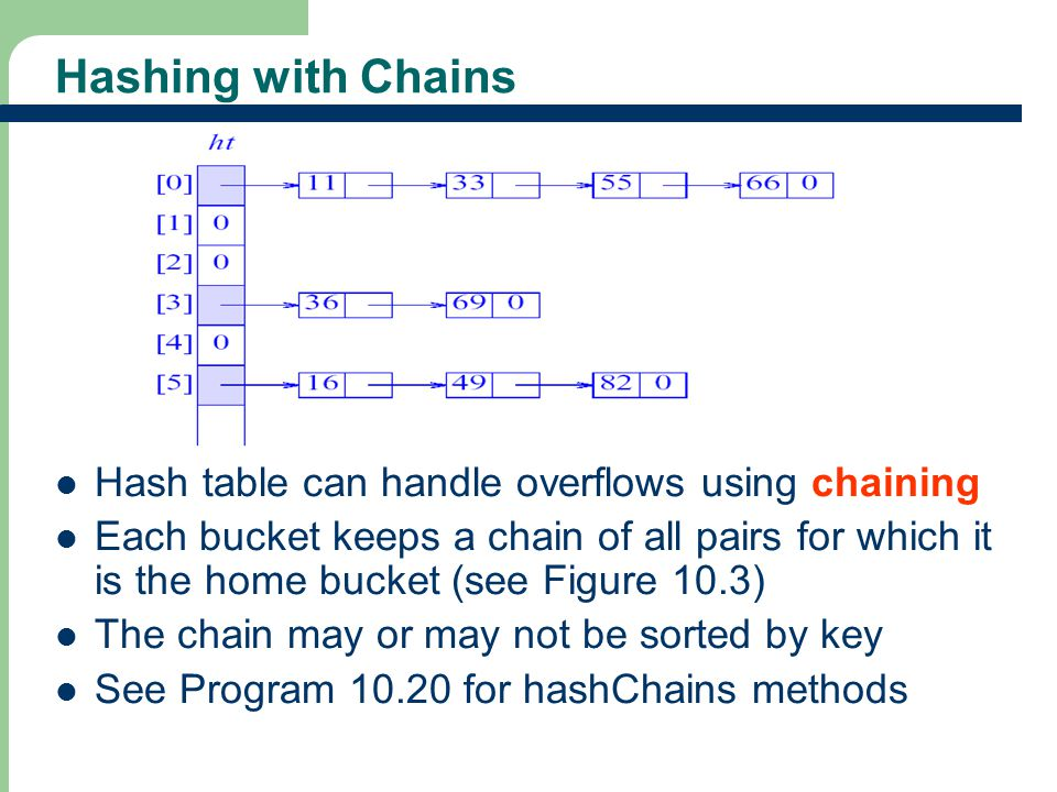 Hashing with Chains Hash table can handle overflows using chaining