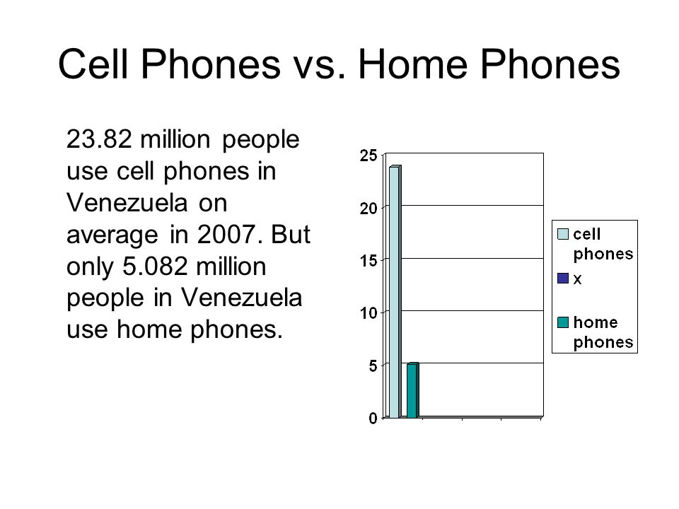 Cell Phones vs. Home Phones