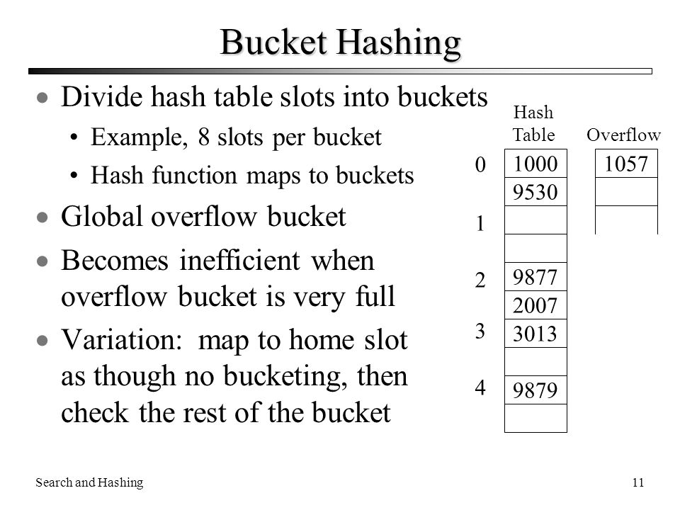 Bucket Hashing Divide hash table slots into buckets