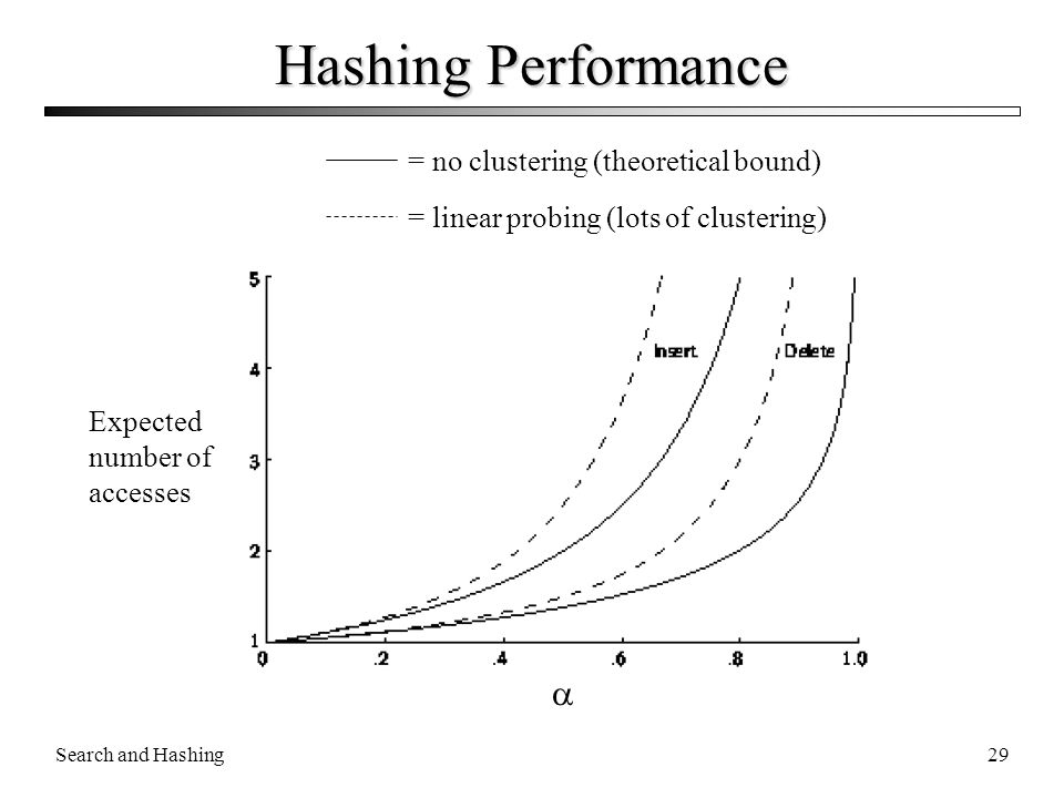 Hashing Performance  = no clustering (theoretical bound)