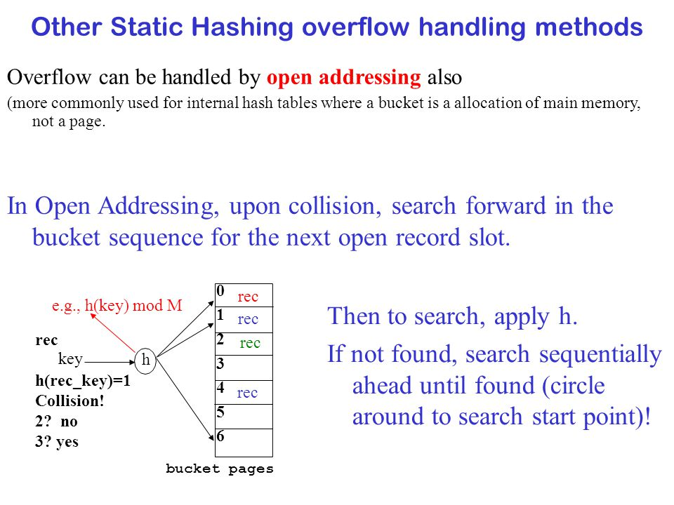 Other Static Hashing overflow handling methods