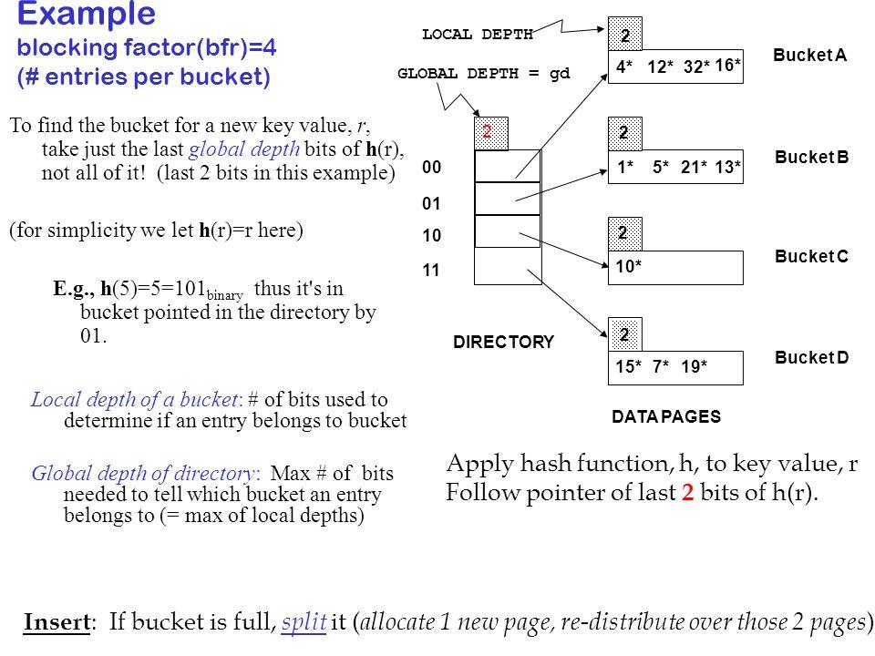 Example blocking factor(bfr)=4 (# entries per bucket)