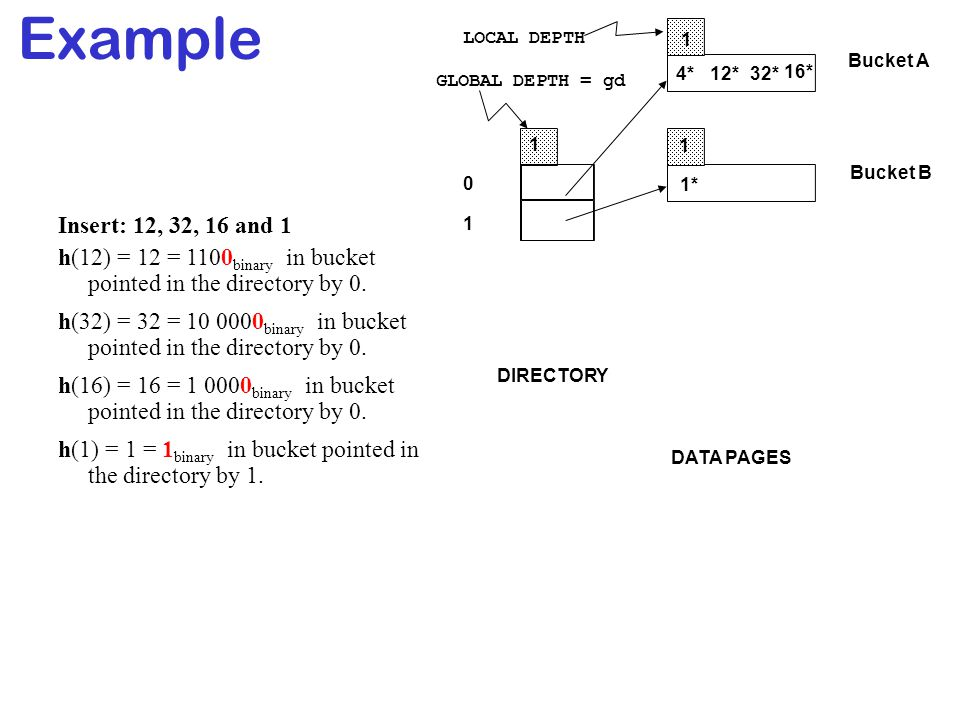 Example LOCAL DEPTH. 1. Bucket A. 4* 12* 32* 16* GLOBAL DEPTH = gd. 1. 1. Bucket B. 1* Insert: 12, 32, 16 and 1.