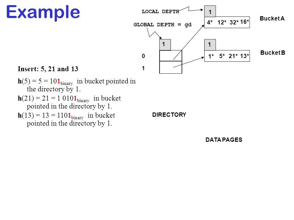 Example LOCAL DEPTH. 1. Bucket A. 4* 12* 32* 16* GLOBAL DEPTH = gd. 1. 1. Bucket B. 1* 5*