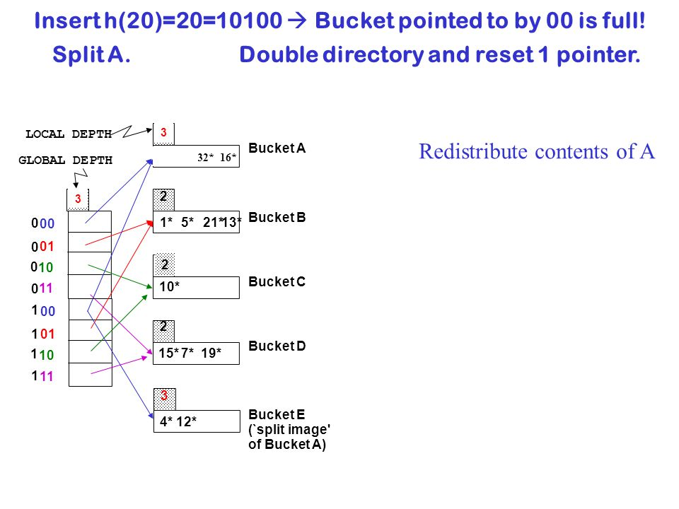 Insert h(20)=20=10100  Bucket pointed to by 00 is full!