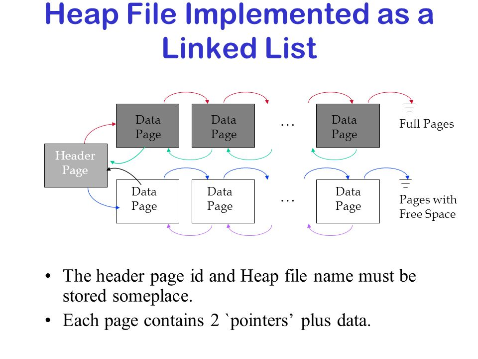 Heap File Implemented as a Linked List