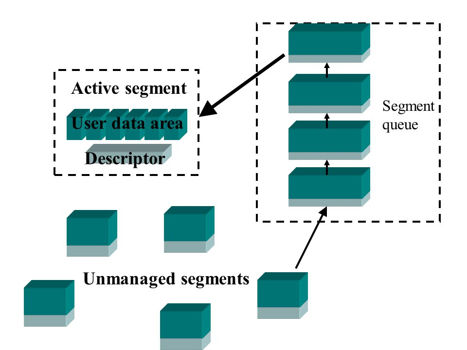 Active segment User data area Descriptor Unmanaged segments Segment