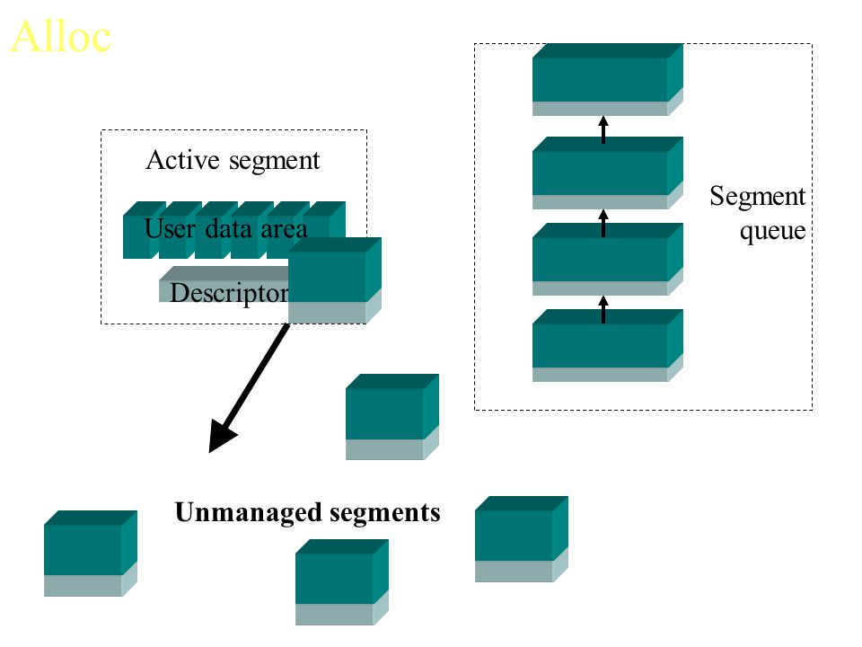 Alloc Active segment Segment queue User data area Descriptor