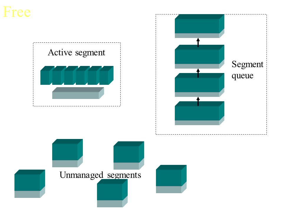 Free Active segment Segment queue Unmanaged segments