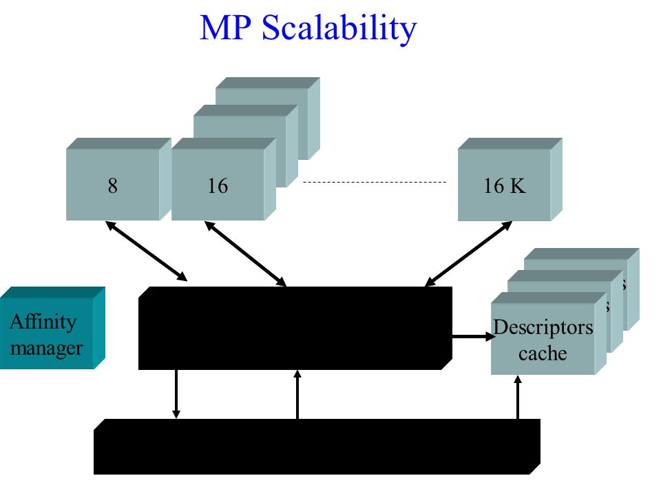 MP Scalability 16 16 8 16 16 K Descriptors cache Descriptors cache
