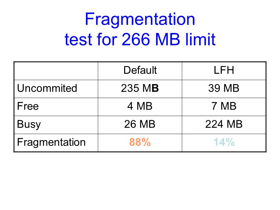 Fragmentation test for 266 MB limit