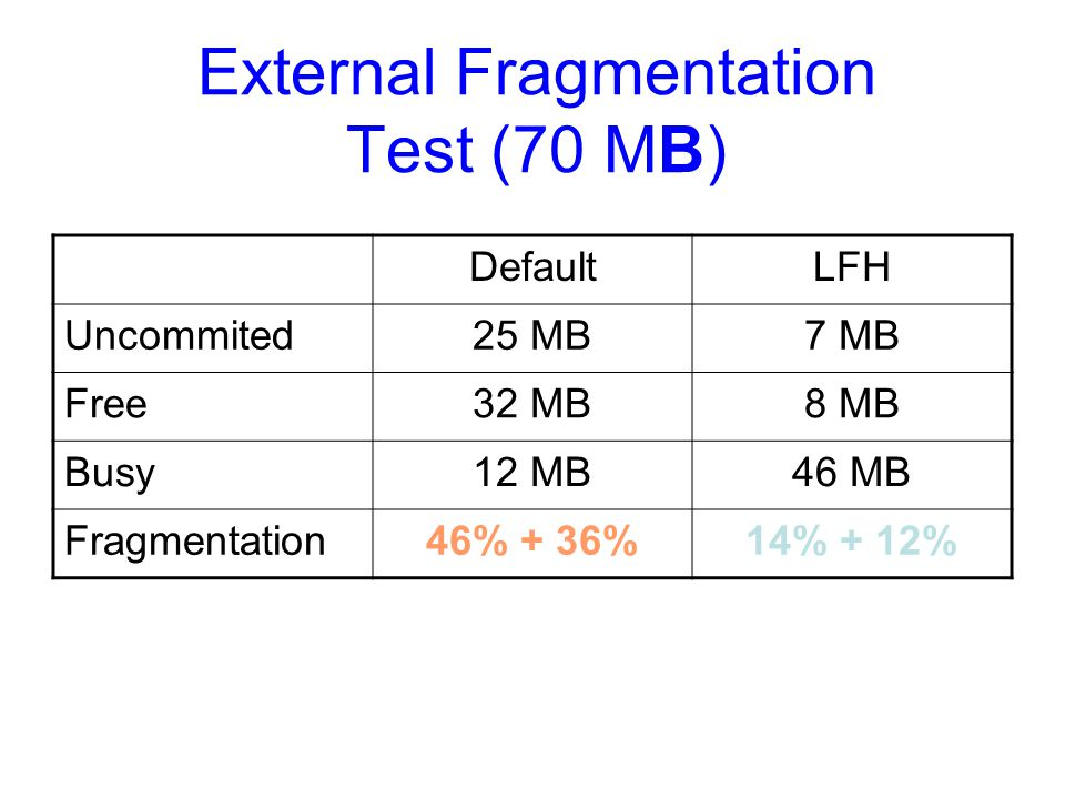 External Fragmentation Test (70 MB)