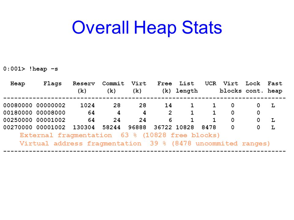 Overall Heap Stats External fragmentation 63 % (10828 free blocks)