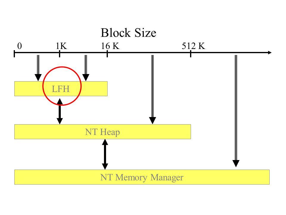 Block Size 1K 16 K 512 K LFH NT Heap NT Memory Manager