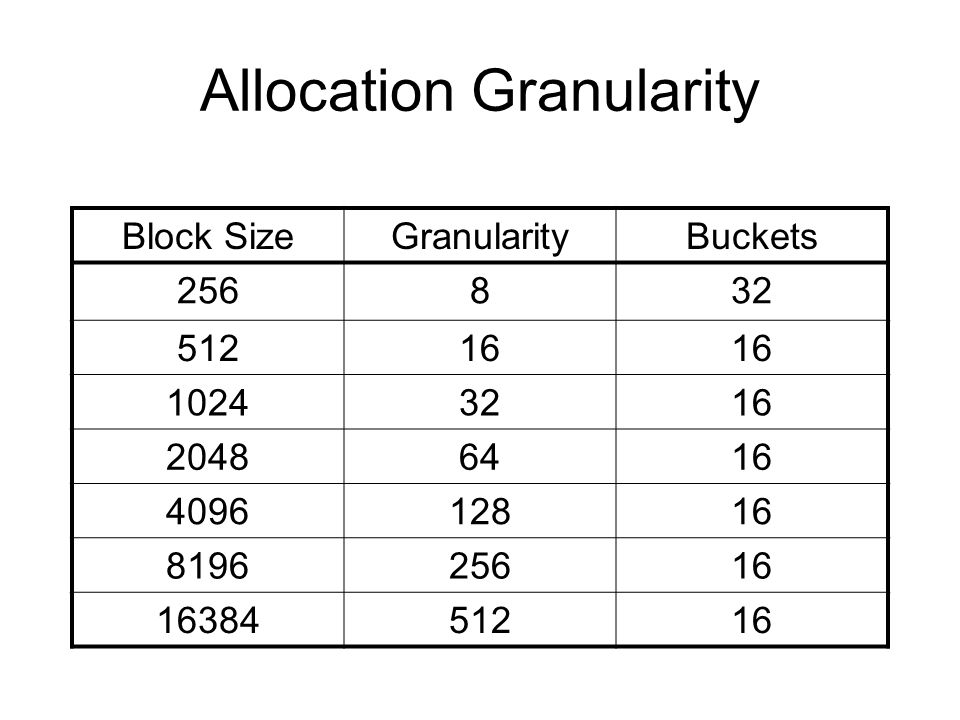 Allocation Granularity