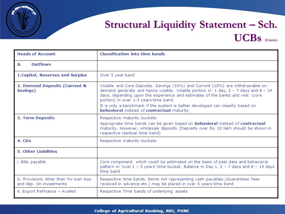 Structural Liquidity Statement – Sch. UCBs (Contd.)