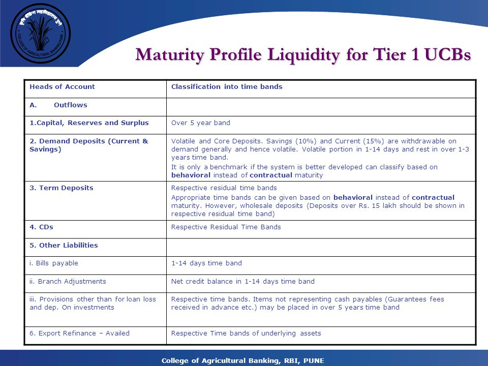 Maturity Profile Liquidity for Tier 1 UCBs