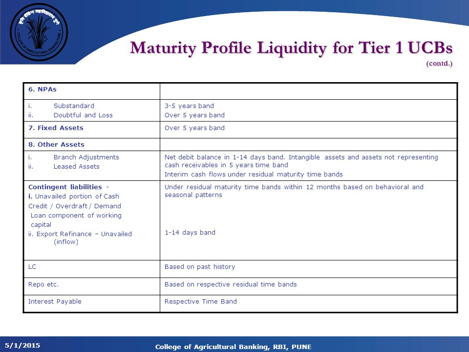 Maturity Profile Liquidity for Tier 1 UCBs (contd.)