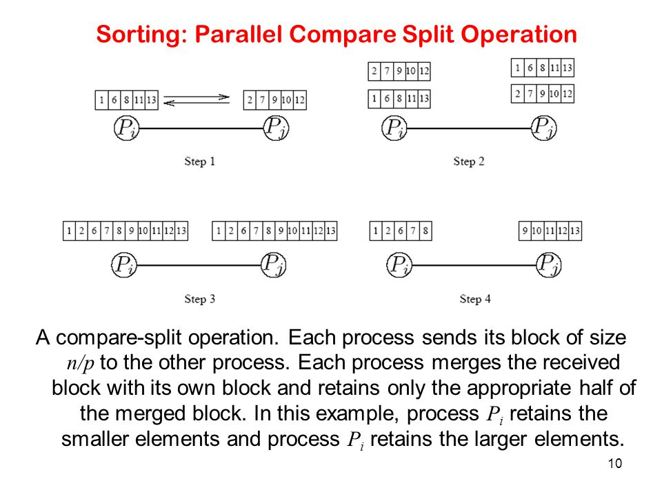 Sorting: Parallel Compare Split Operation