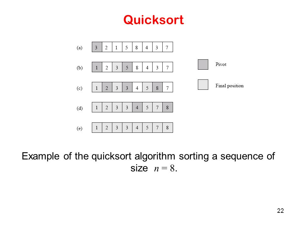 Example of the quicksort algorithm sorting a sequence of size n = 8.