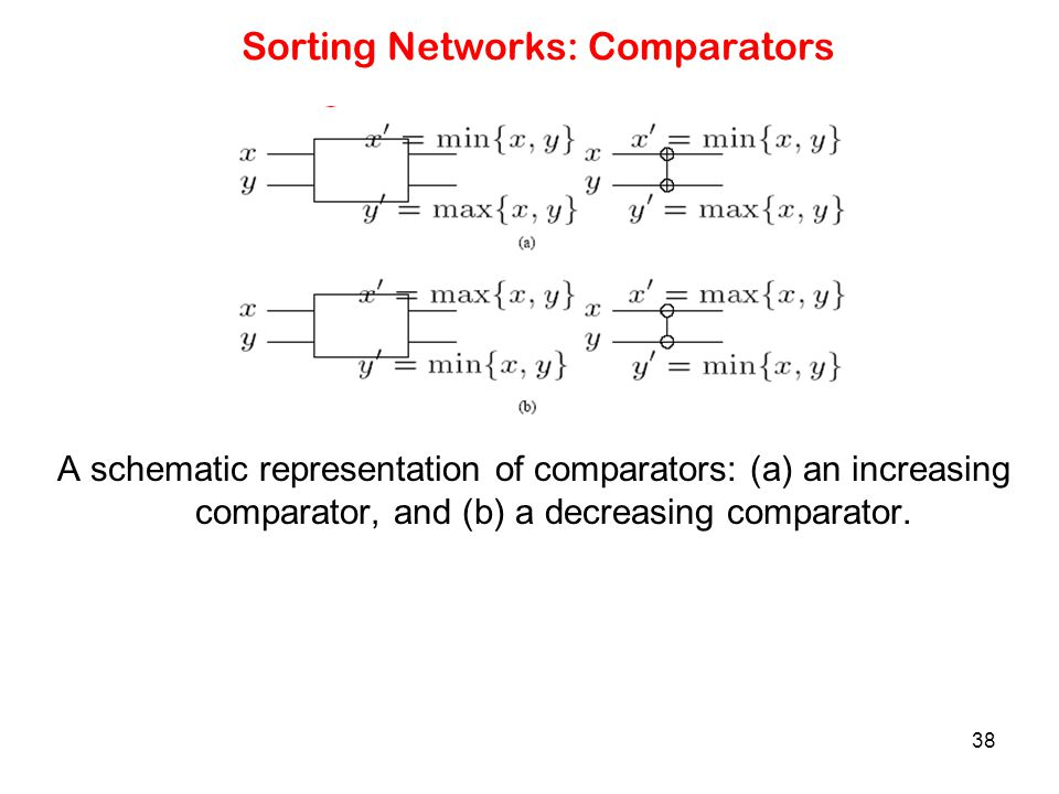 Sorting Networks: Comparators