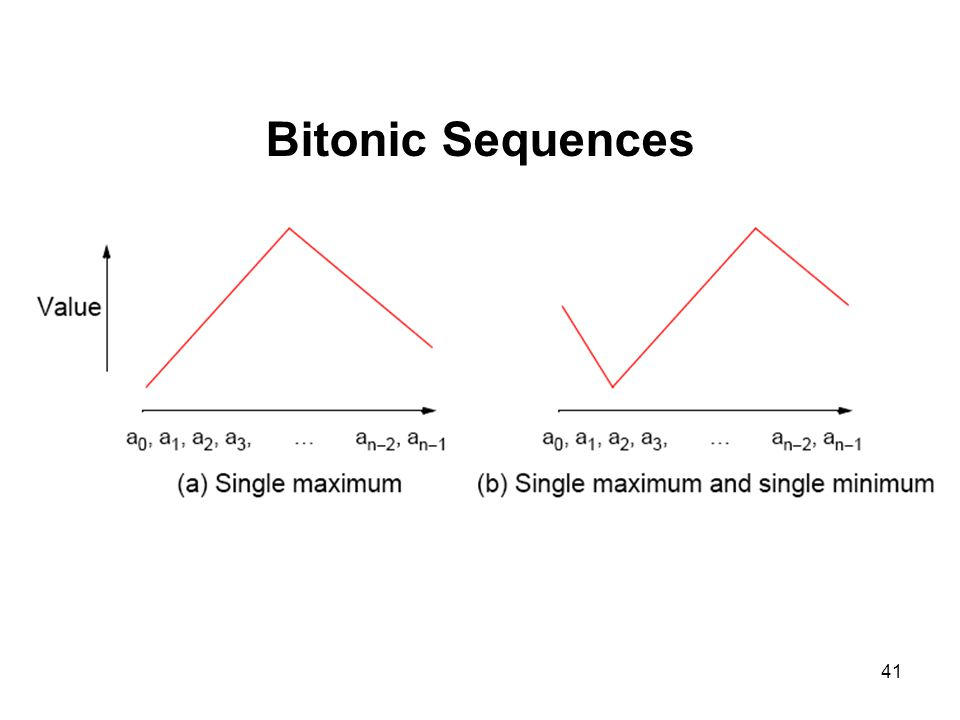 Bitonic Sequences