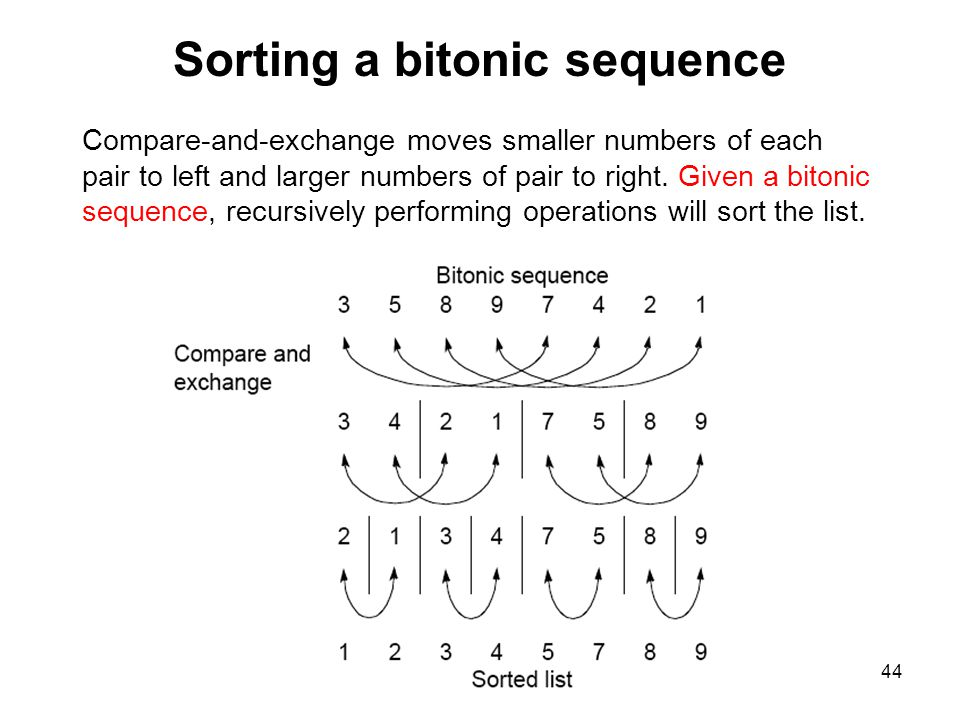 Sorting a bitonic sequence