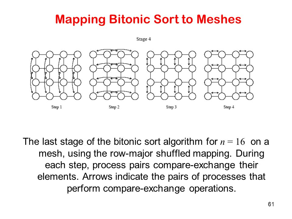 Mapping Bitonic Sort to Meshes