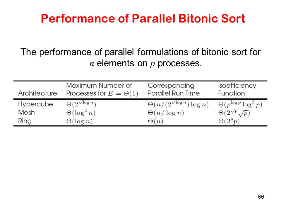 Performance of Parallel Bitonic Sort