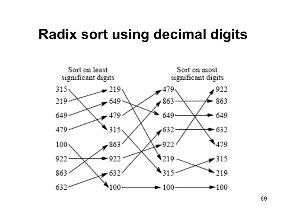 Radix sort using decimal digits