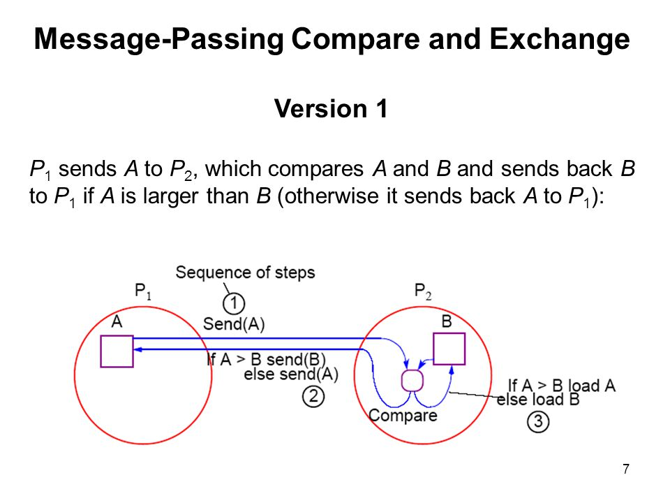 Message-Passing Compare and Exchange