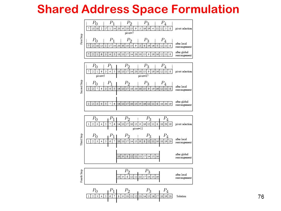Shared Address Space Formulation