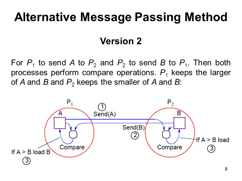 Alternative Message Passing Method