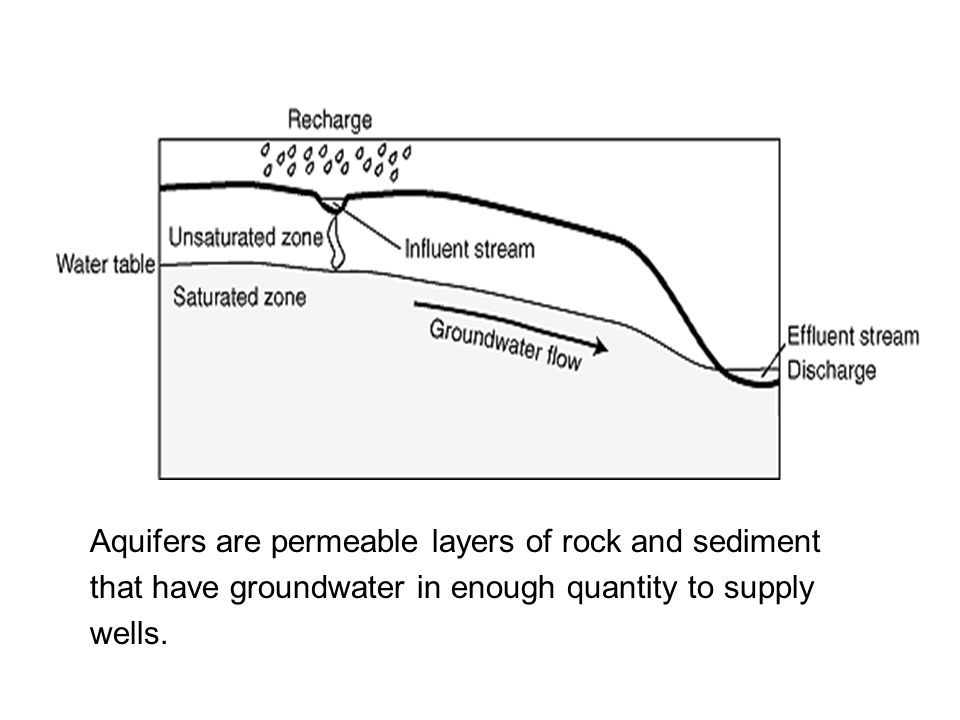 Aquifers are permeable layers of rock and sediment that have groundwater in enough quantity to supply wells.
