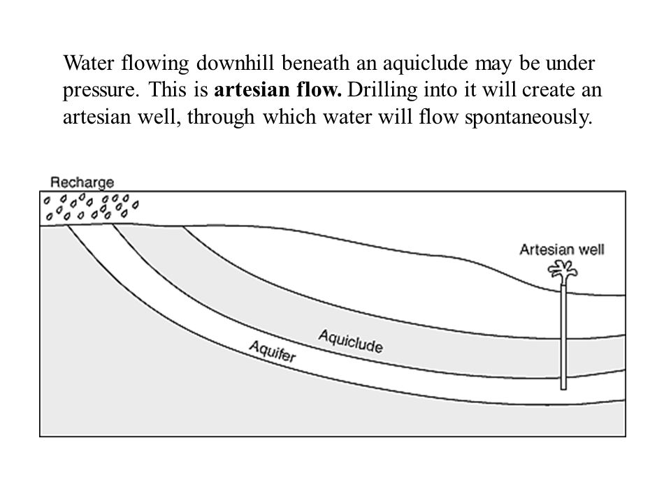 Water flowing downhill beneath an aquiclude may be under pressure