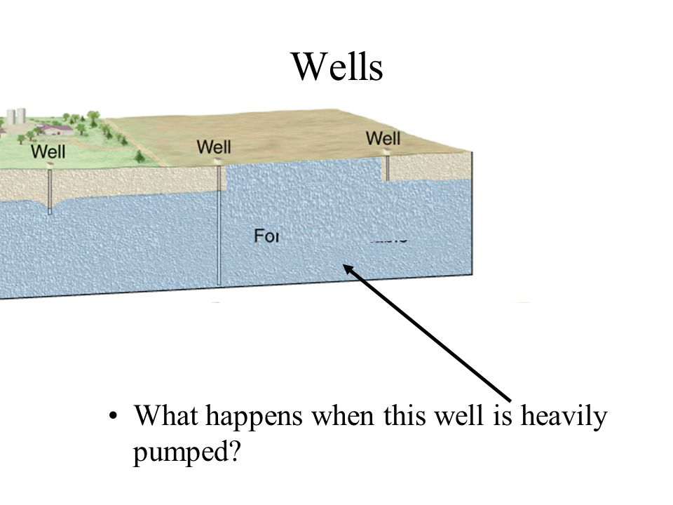 Wells What happens when this well is heavily pumped