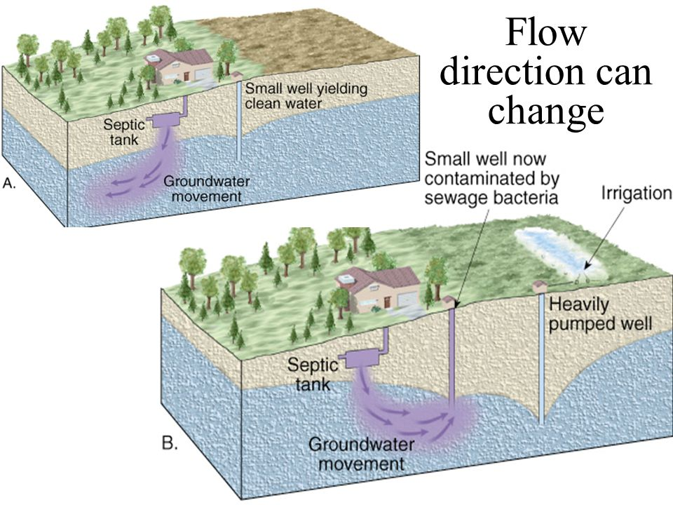 Flow direction can change