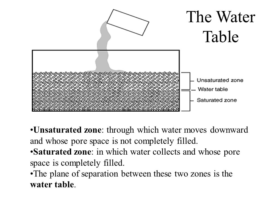 The Water Table Unsaturated zone: through which water moves downward and whose pore space is not completely filled.