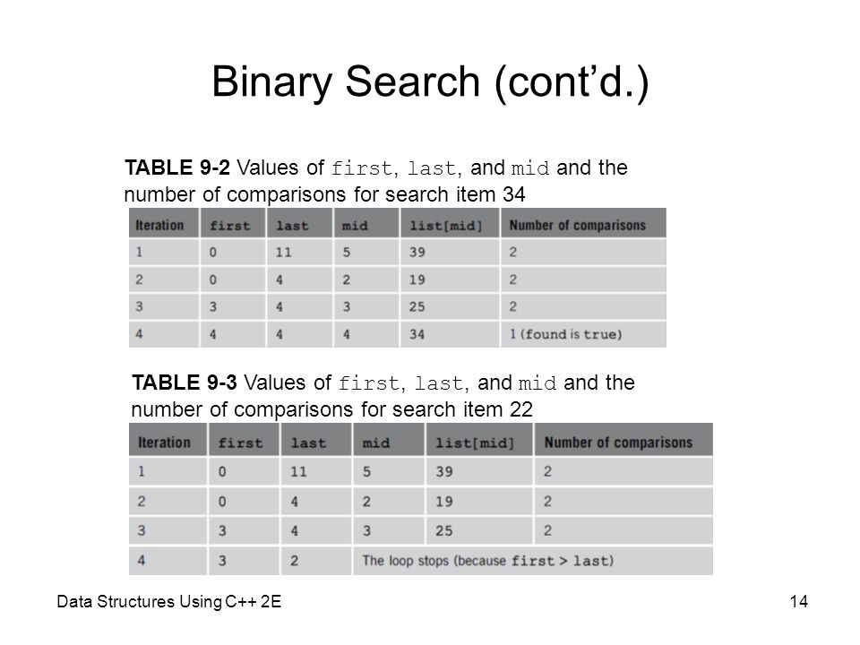 Binary Search (cont'd.)