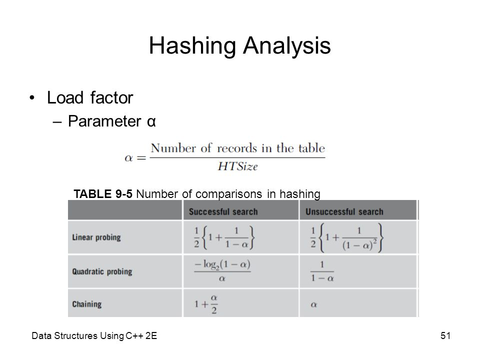 Hashing Analysis Load factor Parameter α