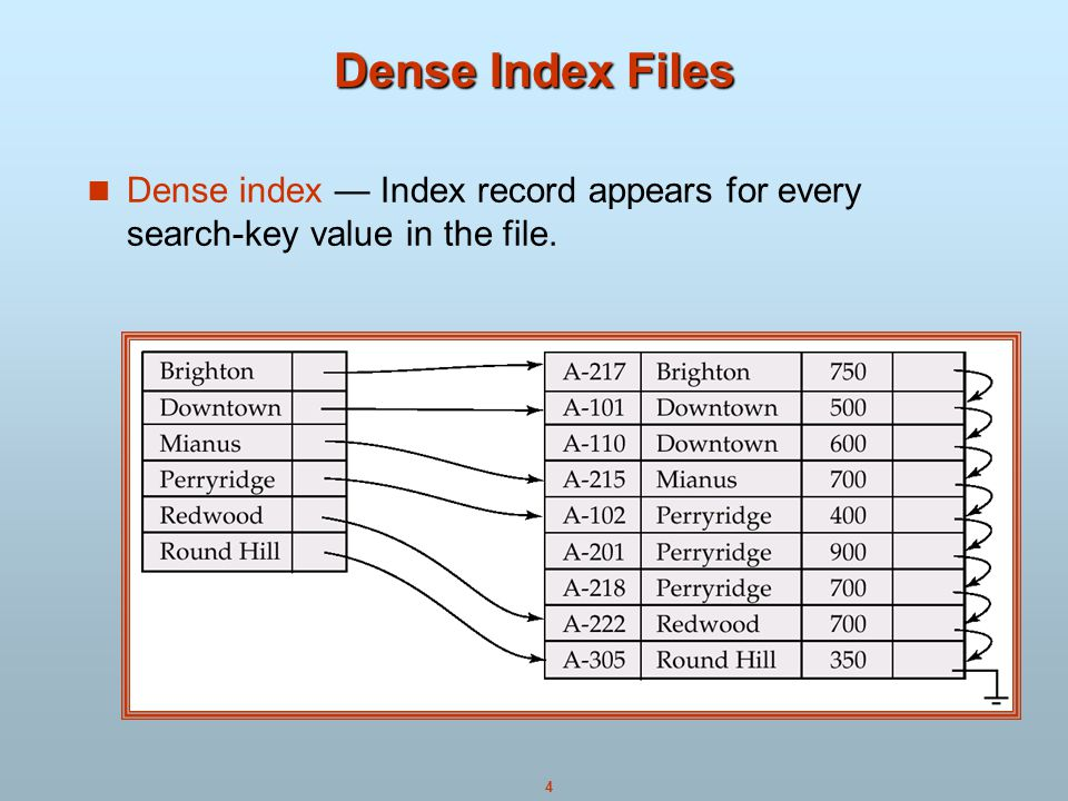 Dense Index Files Dense index — Index record appears for every search-key value in the file.