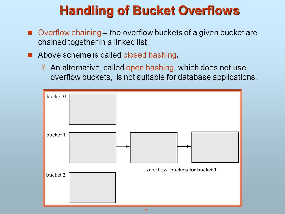 Handling of Bucket Overflows