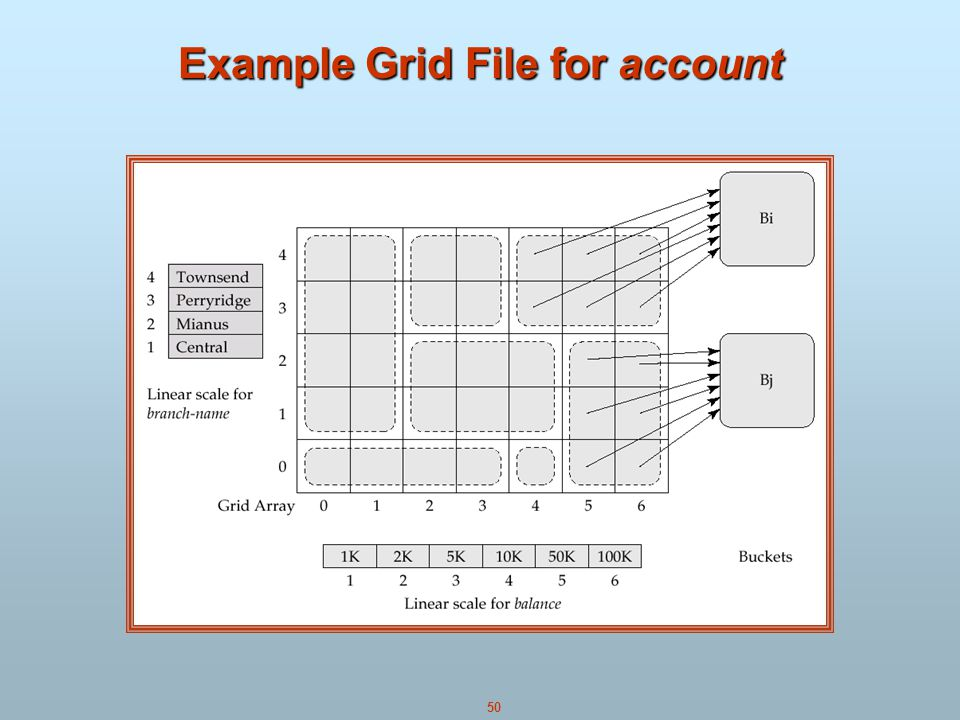 Example Grid File for account